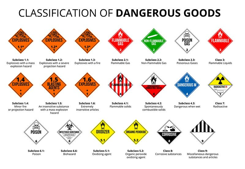adr dangerous and harzardous goods transport signs